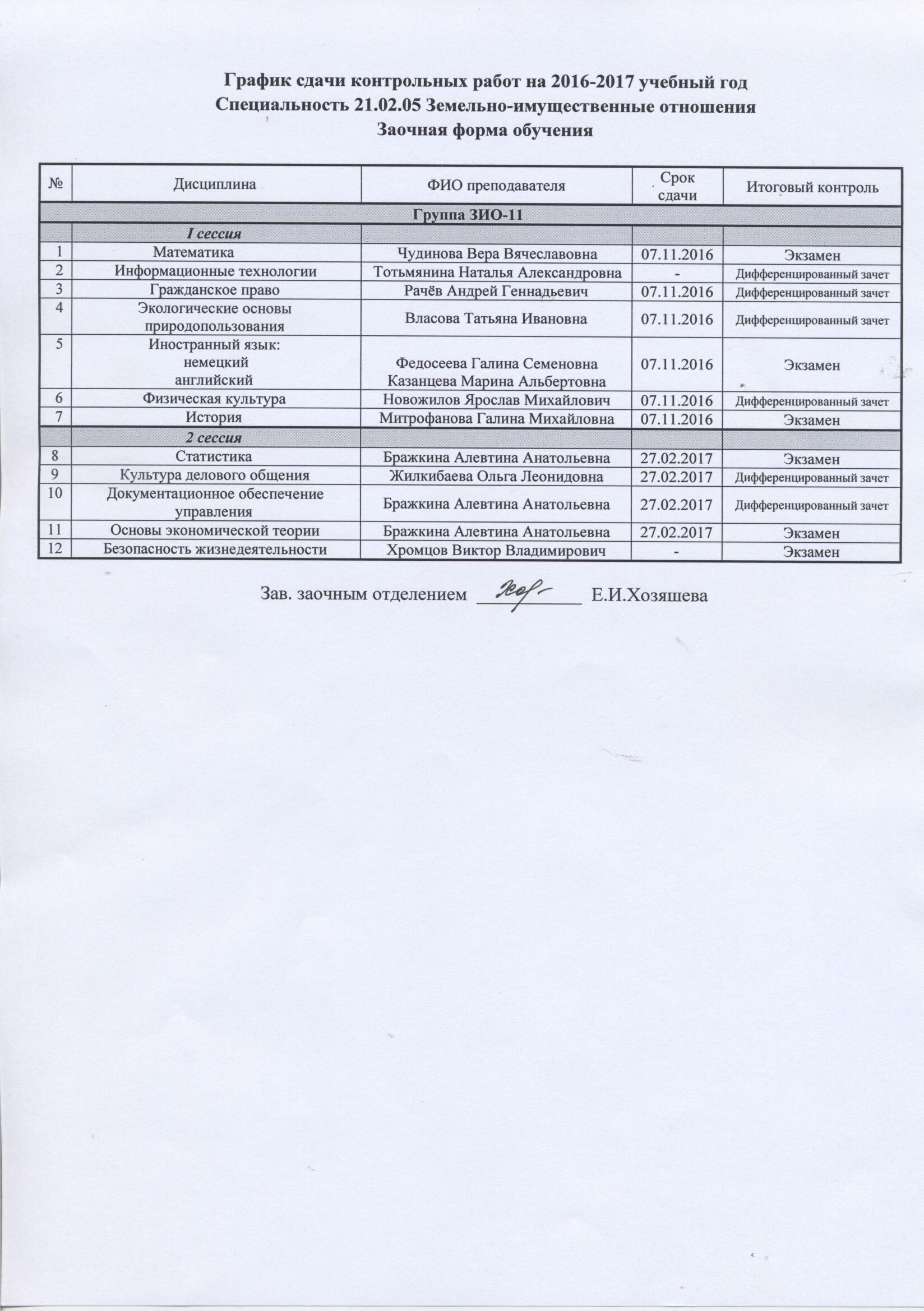 Контрольные работы ГБПОУ Коми Пермяцкий агротехнический техникум  Специальность 21 02 05 Земельно имущественные отношения